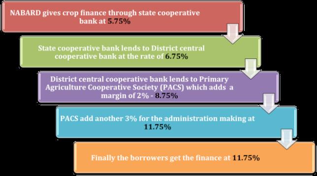 NABARD loans